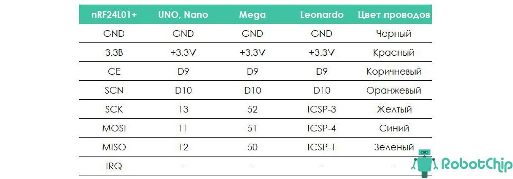 Таблица подключения радио модуля NRF24L01+