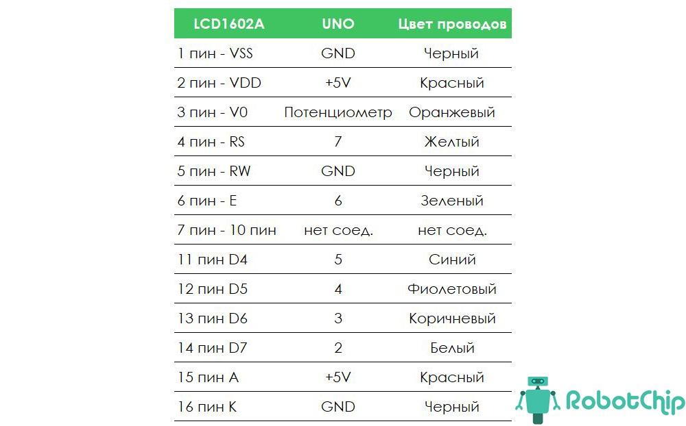 Таблица подключения LCD-дисплея 1602A (LCD1602A)