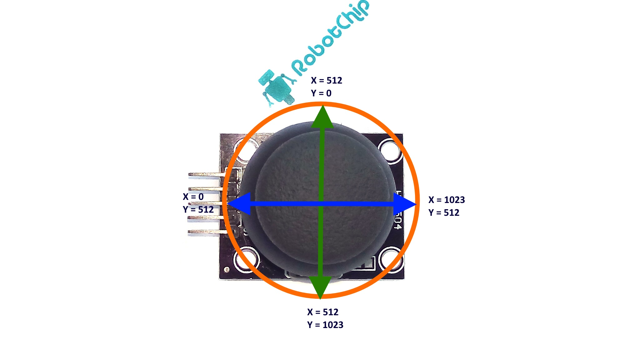 Обзор двухосевого джойстика (KY-023, PS2)
