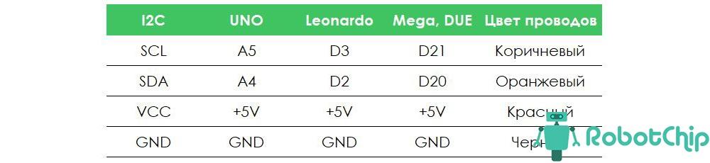 Подключение OLED-дисплея 0.96,128х64 на SSD1306 к Arduino
