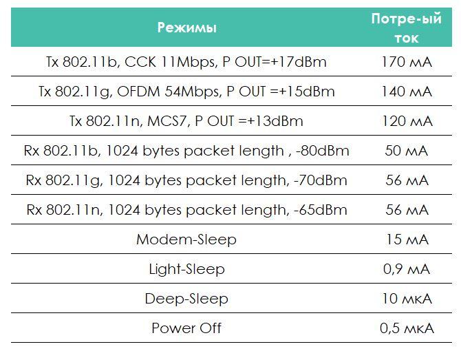 Обзор модуля ESP-01 на чипе ESP8266